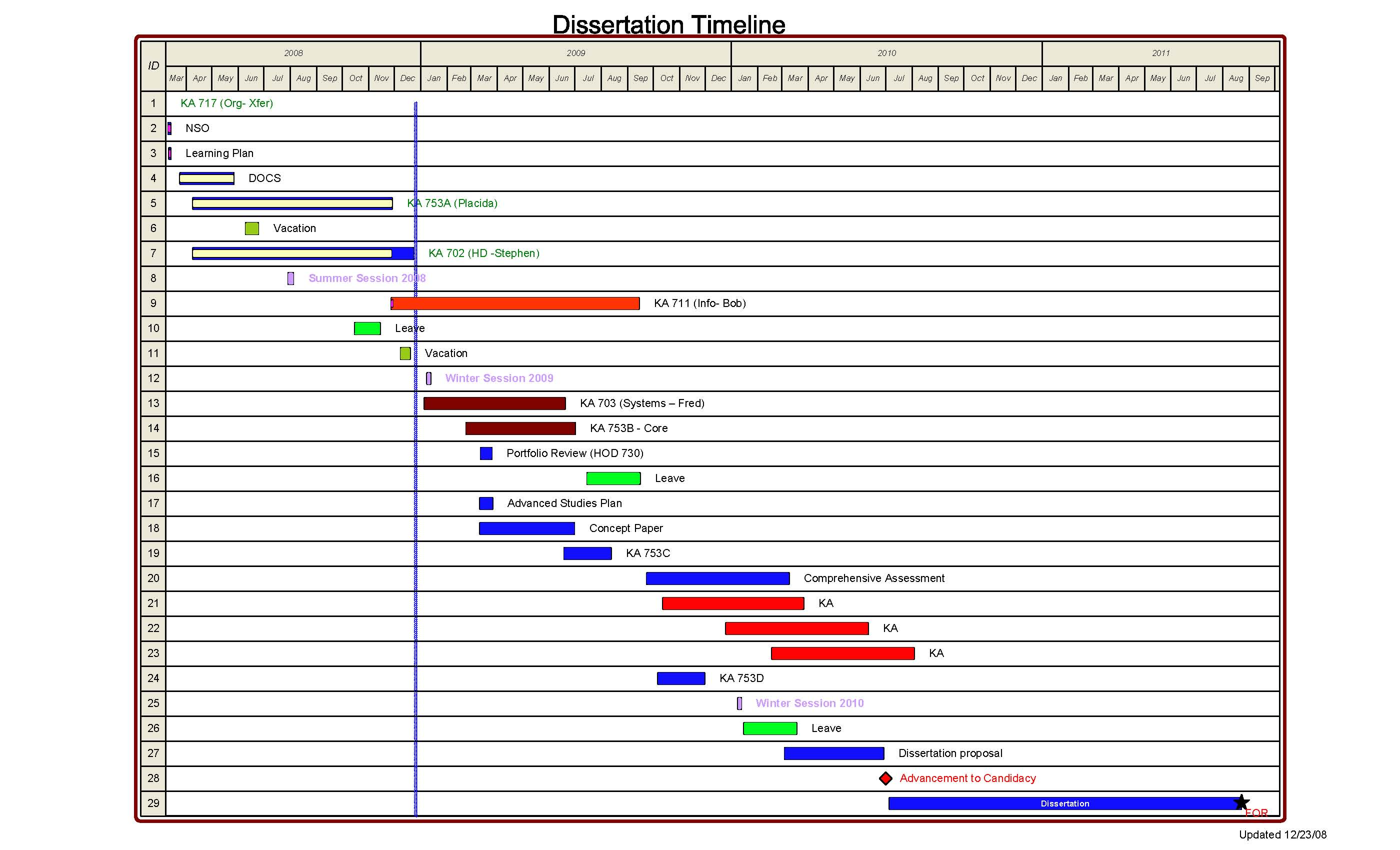 dissertation writing timeline
